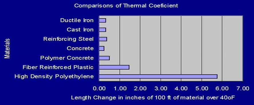trench drain thermal coefficient chart