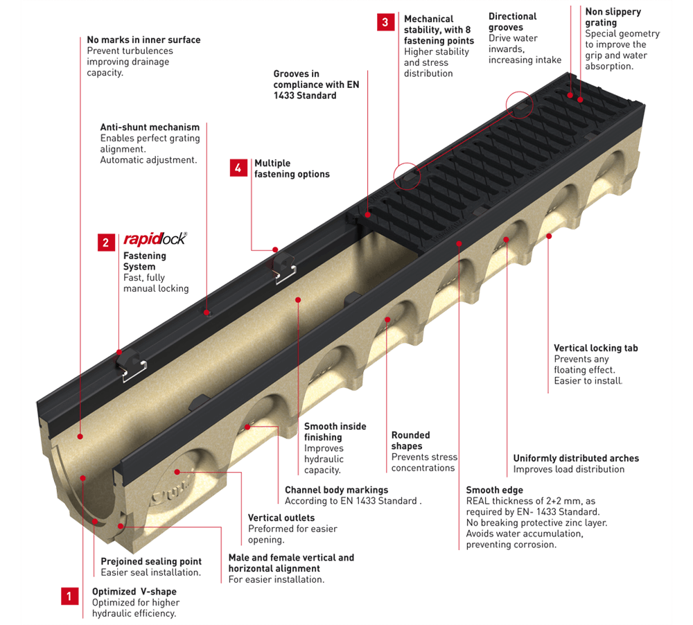 Ulma Multiv Commercial Trench Drains Drainage Product
